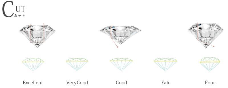 ダイヤモンドの4C、カット